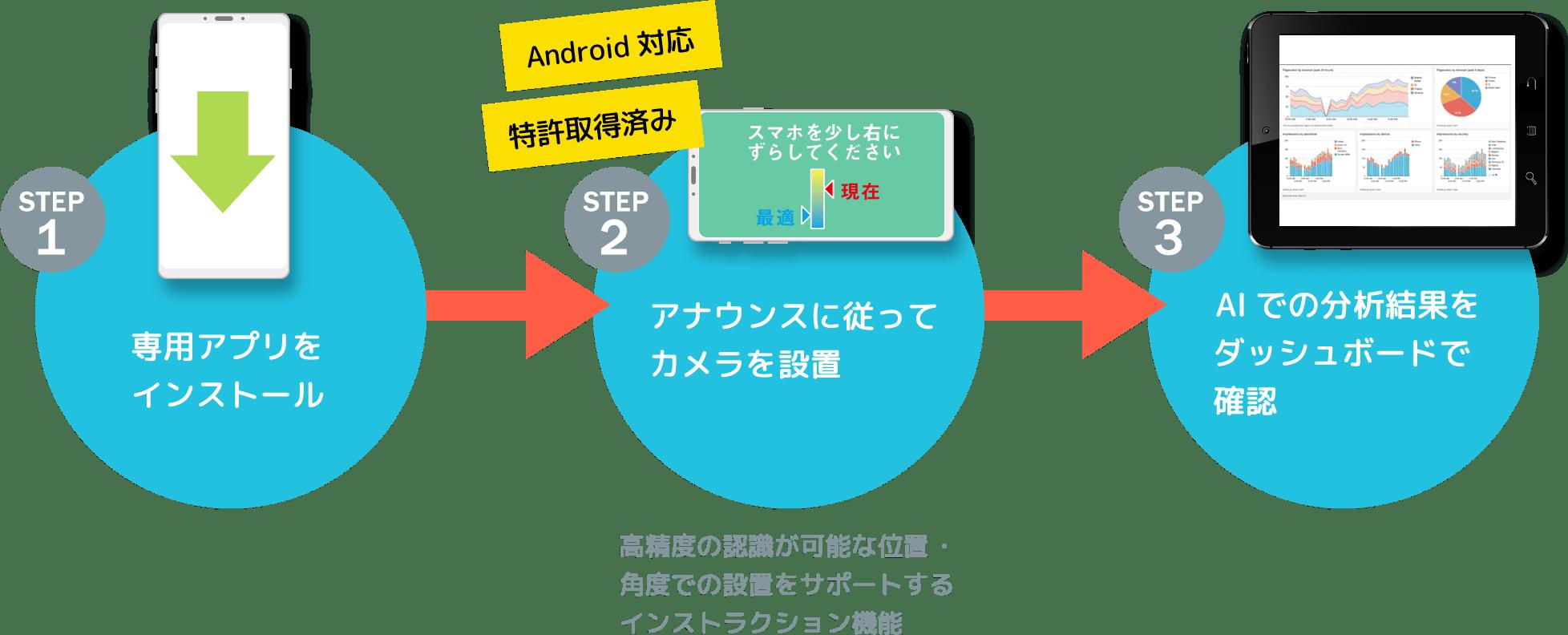 STEP1 専用アプリをインストール STEP2 アナウンスに従ってカメラを設置 STEP3 ダッシュボードで確認(アラートなし、クラウドで分析結果が観れる) 高精度の認識が可能な位置・角度での設置をサポートするインストラクション機能