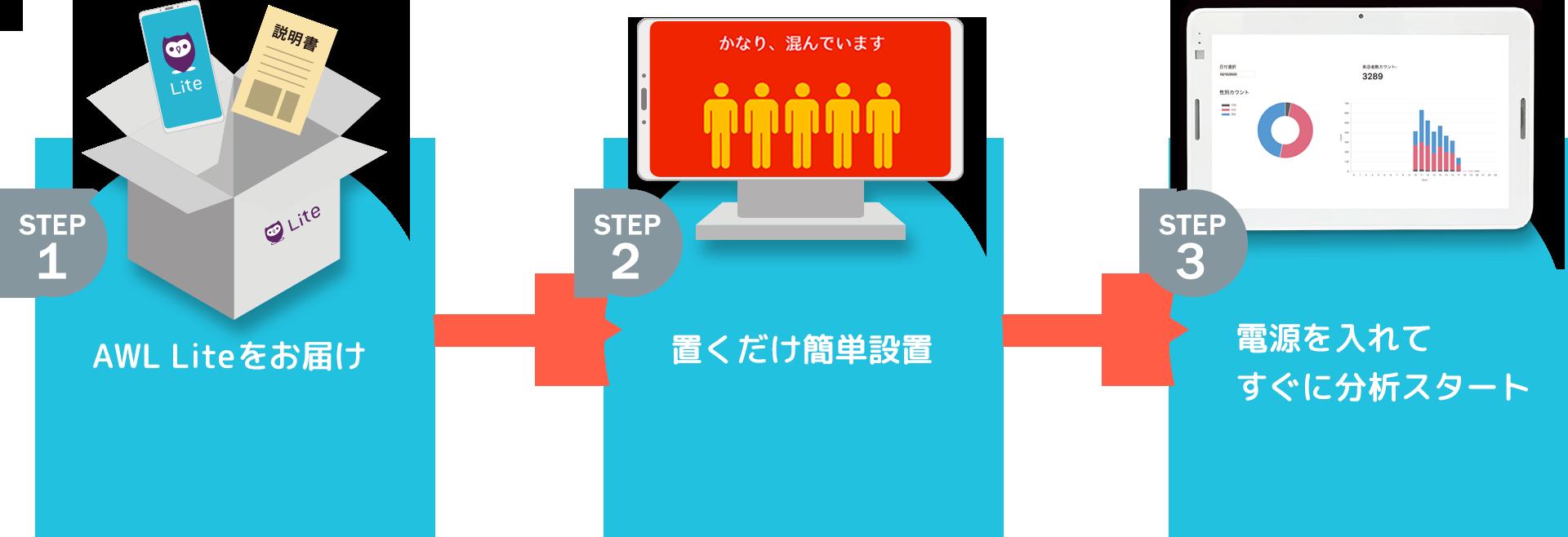 STEP1 店舗にAWL Liteをお届け STEP2 置くだけ簡単設置 STEP3 電源を入れてすぐに分析スタート