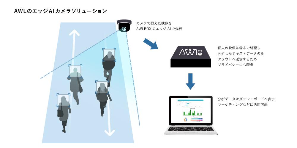 AWLBOXのAIカメラソリューション
